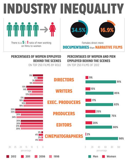 22 Discrimnatory Representations Of Women In Media Ideas Women Pop Culture Sociology