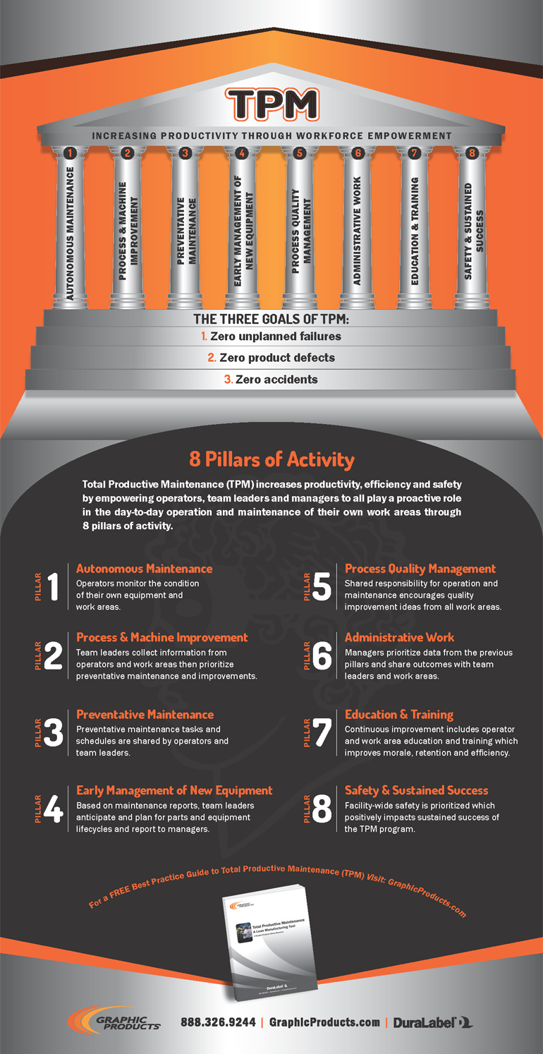 Graphic Products Pillars Of Tpm Productivity