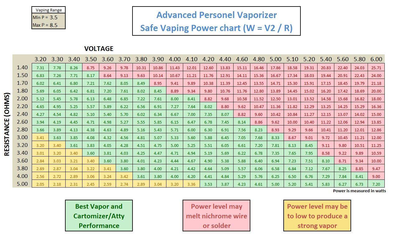 Guide to safe vaping  cigarette safety ecig advanced community blog also rh pinterest