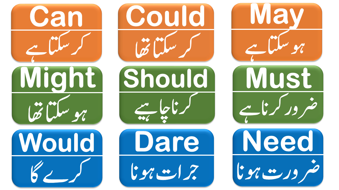 Modal Auxiliary Verbs With Examples In Urdu Hindi English Learning Spoken Modal Auxiliaries Verb [ 720 x 1280 Pixel ]
