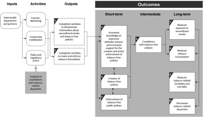 The Left Hand Side of the Logic Model Work Pinterest Program - program evaluation