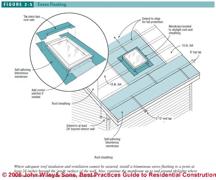 Best Roofing Practices Figure 2 5 C J Wiley S Bliss Cool Roof Roofing Felt Roof