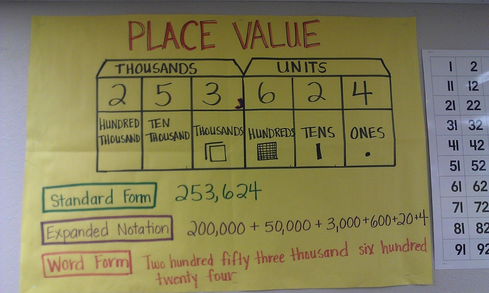 Place Value Chart Maybe On Maths Wall As A Visual Aid Like The Expanded Notation Element Math School Teaching Math Education Math [ 958 x 1600 Pixel ]