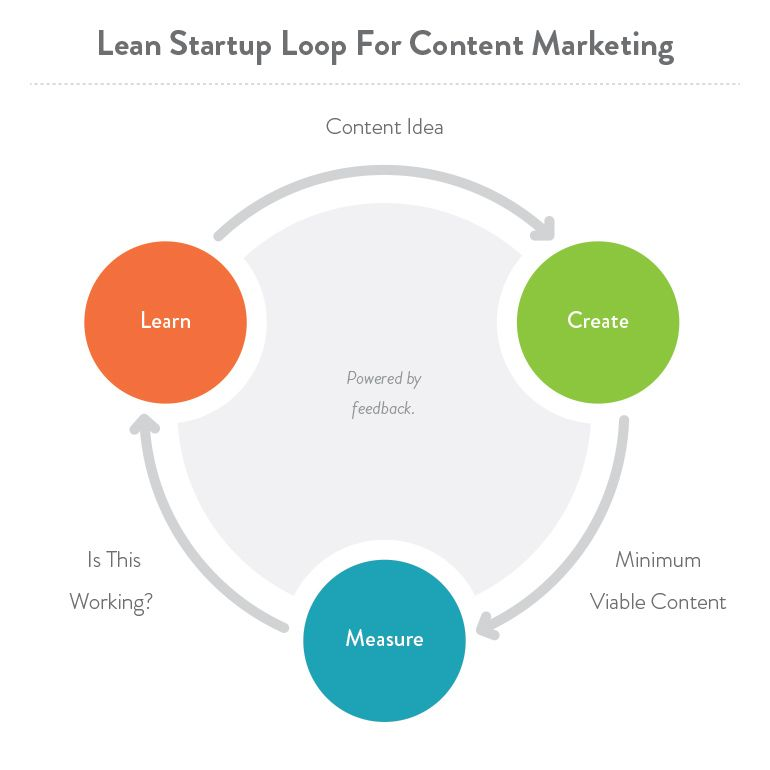 HereS Why You DonT Need A Content Marketing Strategy  Content
