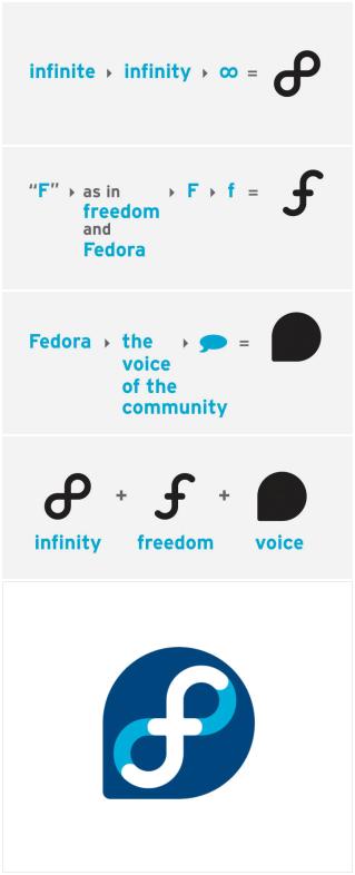 Http Wplancer Com Wp Content Uploads 2009 04 Fedora Logo Process Png Developer Logo Logo Process Logo Design