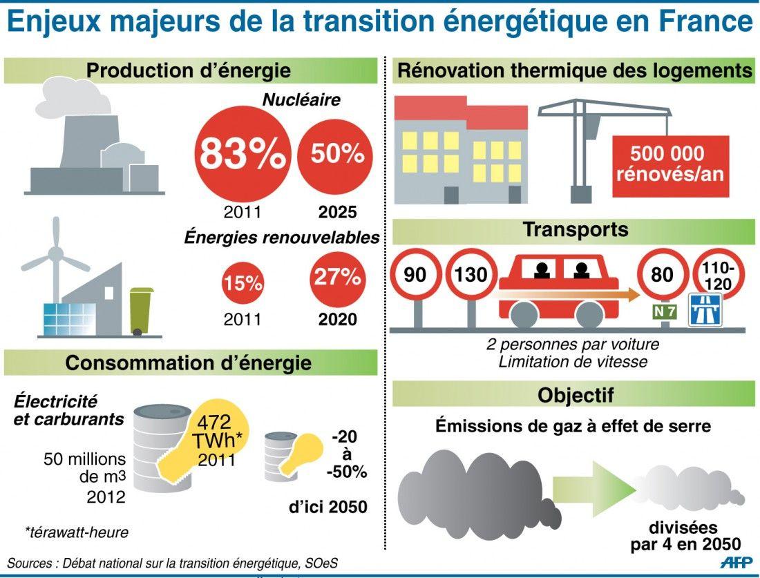 Transition Energetique Le Projet De Loi Avance Tambour Battant Energetique Energie Renouvelable Transition Ecologique
