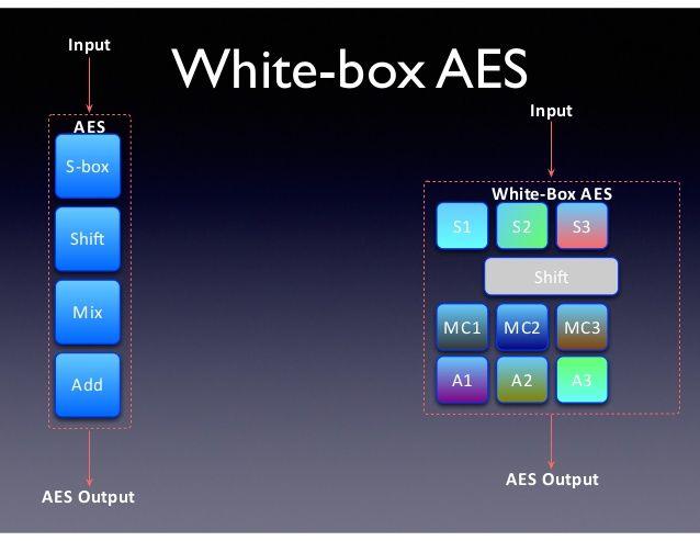 White box cryptography arxan