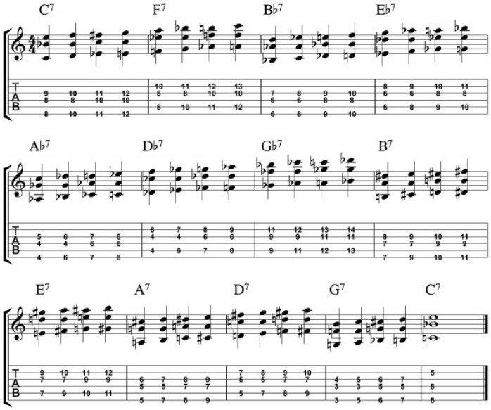 Walking Jazz Guitar Chords All Keys Dominant Chords