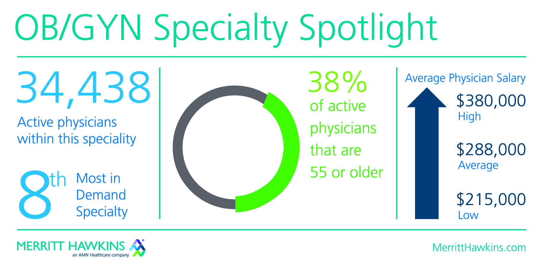 Medical Specialty Spotlight: Obstetrician/Gynecologists