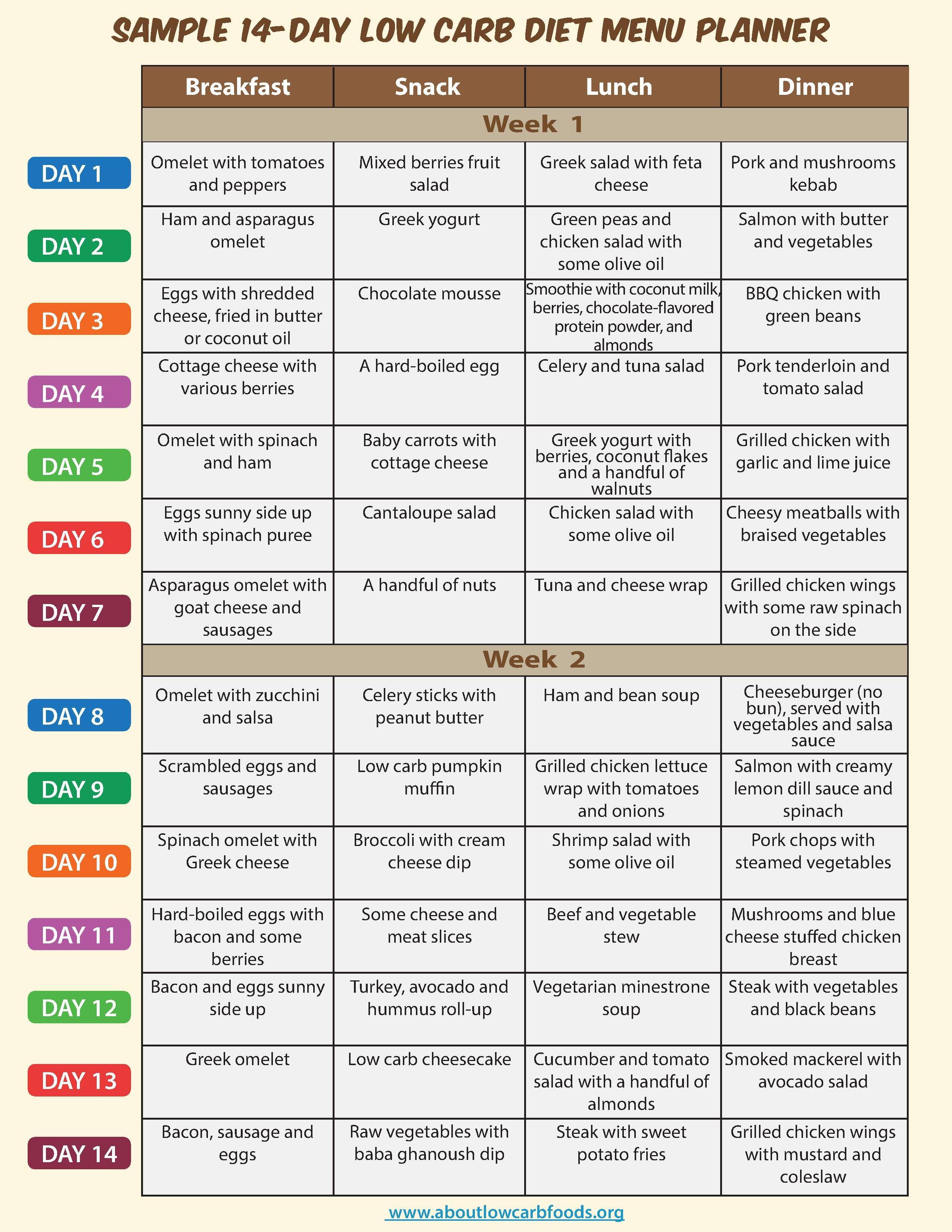 Sample Low Carb Diet Menu About Low Carb Foods Low