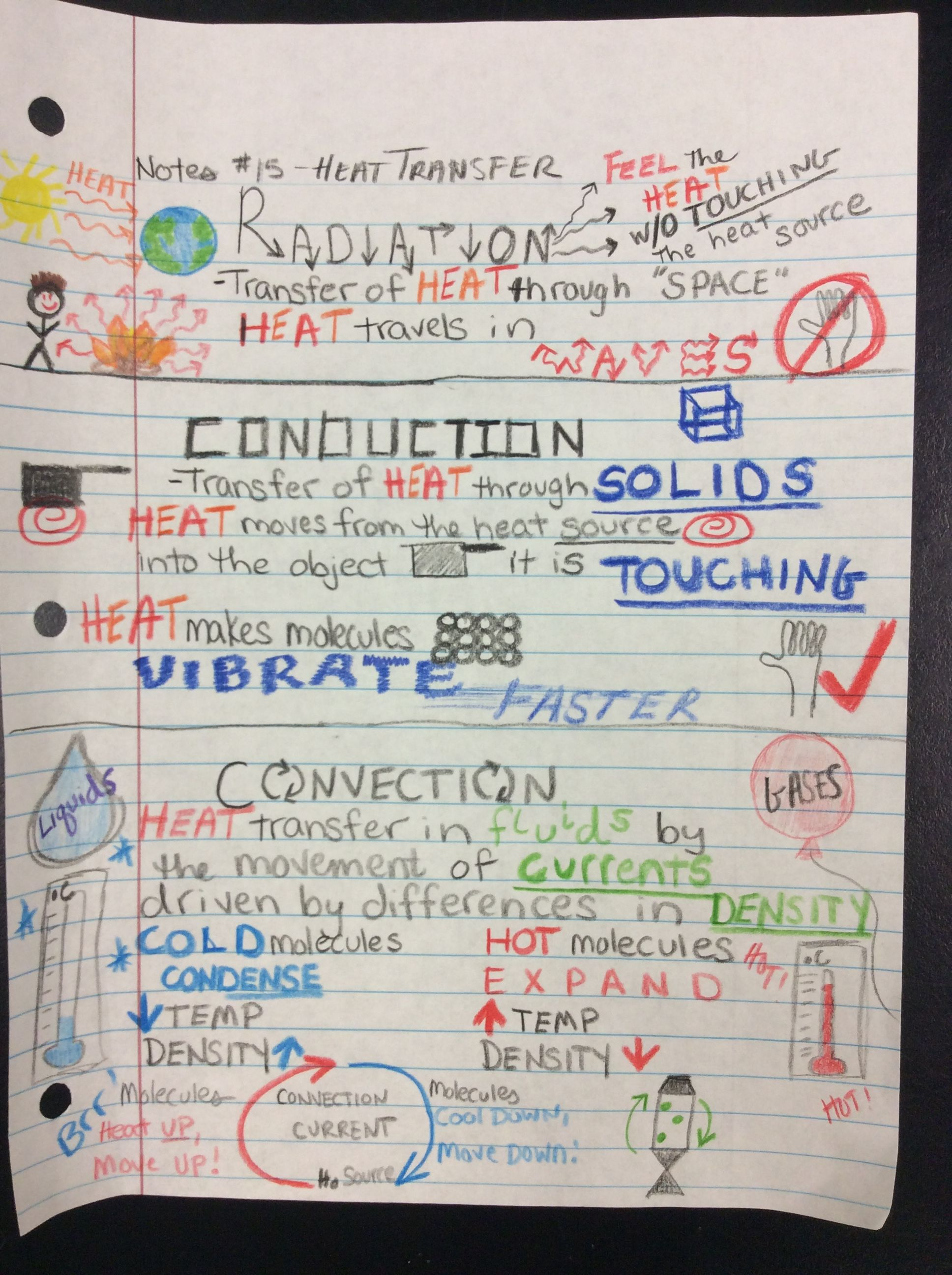 Heat Transfer Sketchnotes From Rhoadesscience