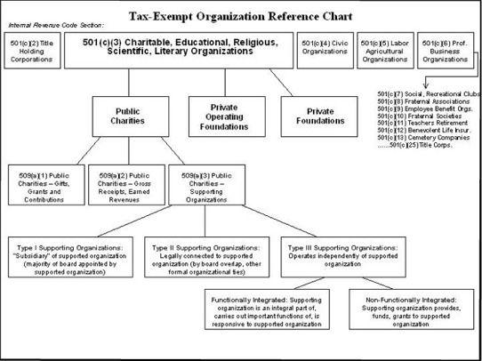Reference Chart Organizational Chart Reference Chart Non Profit