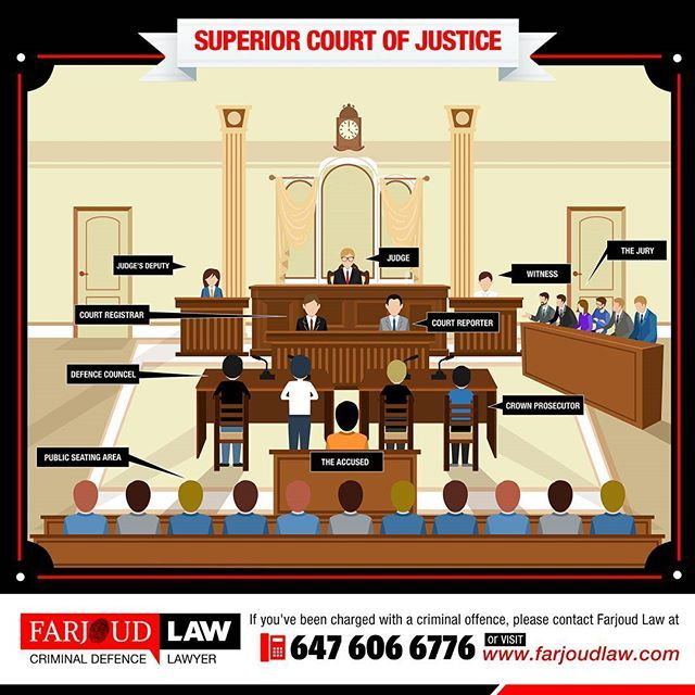 Courtroom Layout In Criminal Trials Superior Court Of Justice Farjoudlaw Torontocriminallawyer Criminal Defence Lawyer Crown Prosecutor School Resources Download these transparent cartoon court judge legal png image or vector files for free and lossless data compresion is supported. courtroom layout in criminal trials