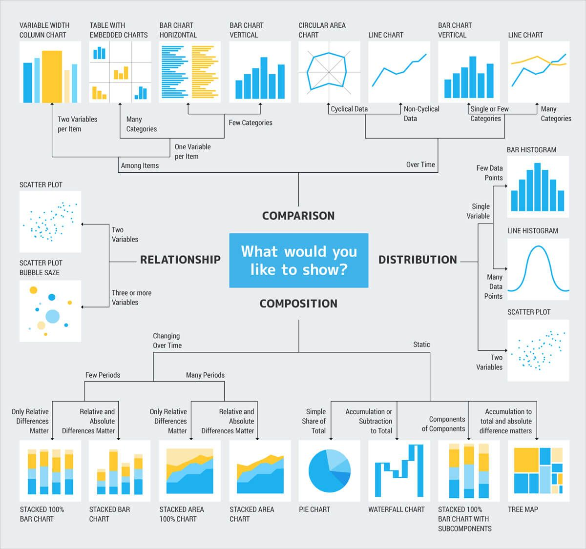 Image result for abelas chart type hierarchy data viz pinterest image result for abelas chart type hierarchy ccuart Choice Image