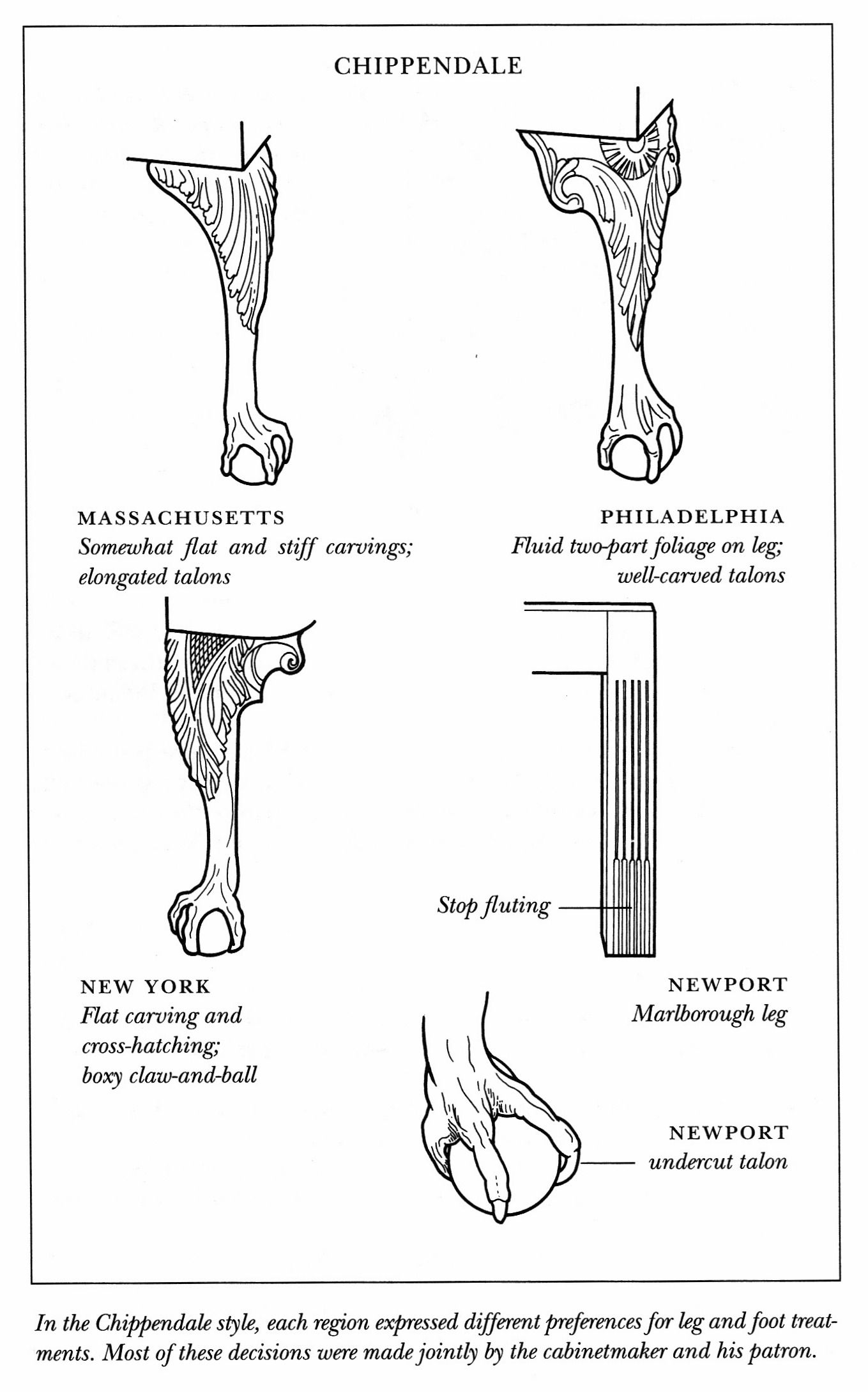 Chippendale Legs And Feet Diagrams Of Antique Furniture