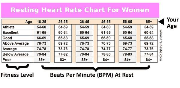 Resting Heart Rate For Women Womens Resting Heart Rate Chart