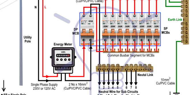 Swell Wiring Of The Distribution Board From Energy Meter To The Consumer Wiring Digital Resources Funapmognl
