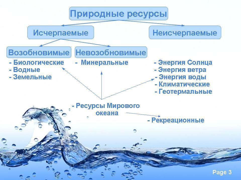 Конспект урока по географии 10класс водные ресурсы