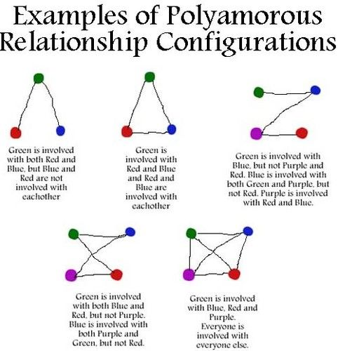 Polyamorous relationship types