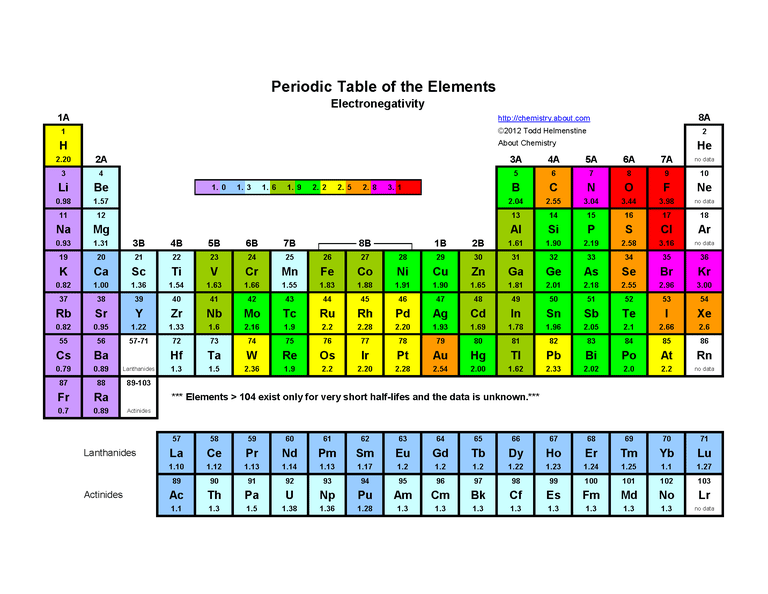 Printable periodic table of the elements electronegativity this color periodic table indicates each elements symbol atomic number and electronegativity urtaz Choice Image