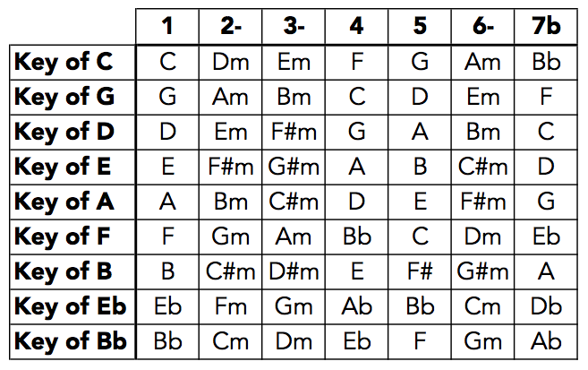 The Nashville Number System Is A Method Of Transcribing Music By Denoting The Scale Degree On Which A Chord Is Built Number System Piano Classes Music Theory