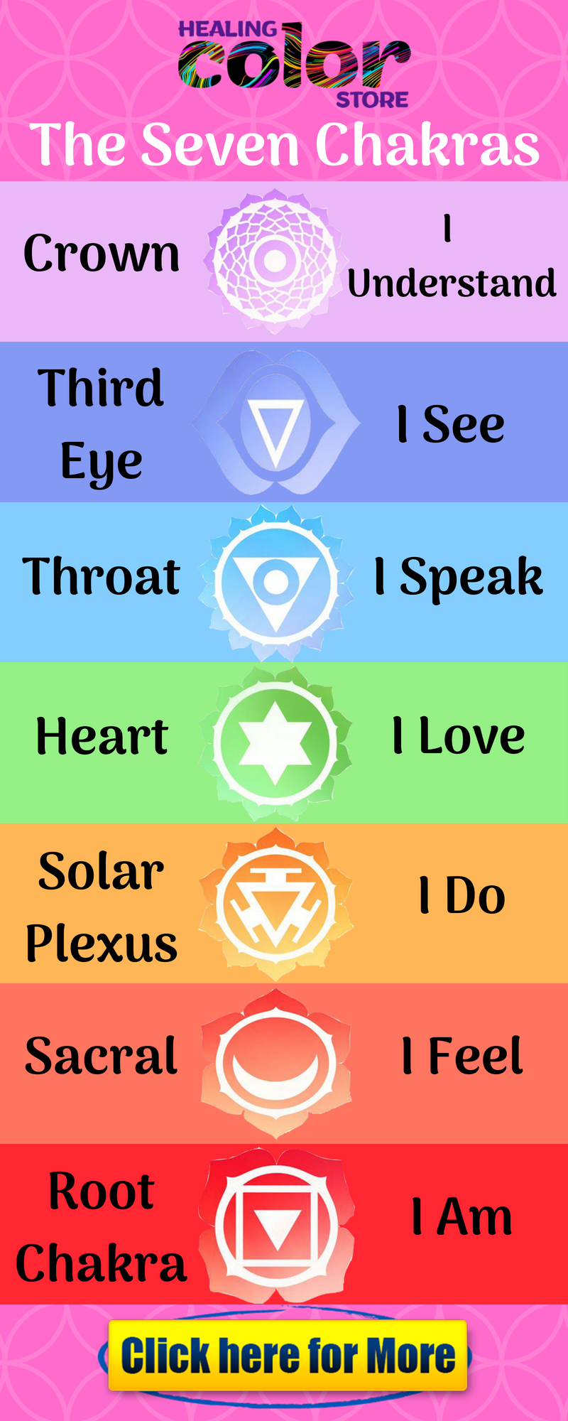 b0fe4d4b91b1 Learn seven chakras basically chakras are seven types and you will know  about the meaning of chakras