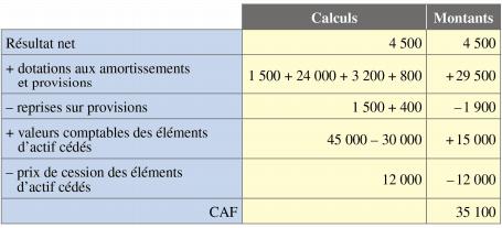 Tableau De Financement Cours Et Exercice Corrige En 2020 Tableau De Financement Cours De Comptabilite Analyse Financiere