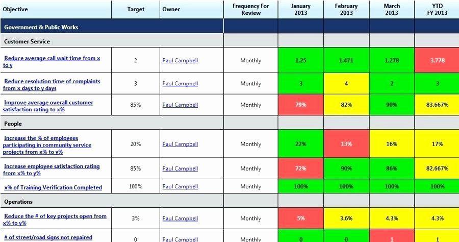 Vendor Scorecard Template Excel Beautiful Supplier Kpi Template