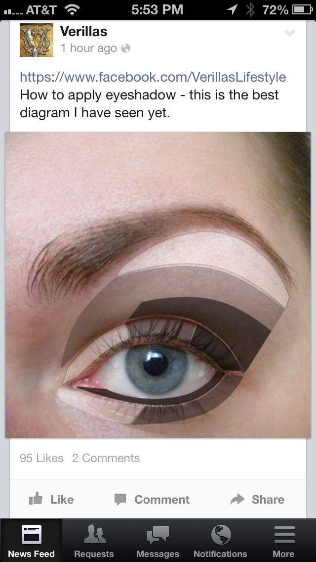eye shadow application diagram hair nails make up pinterest rh pinterest com Natural Look Eye Makeup Diagram Eyeshadow Application for Different Eye Shapes
