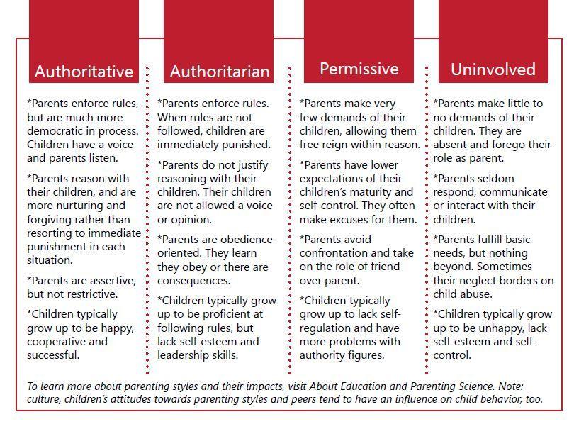 Parenthood- Parenting Styles -Psychology