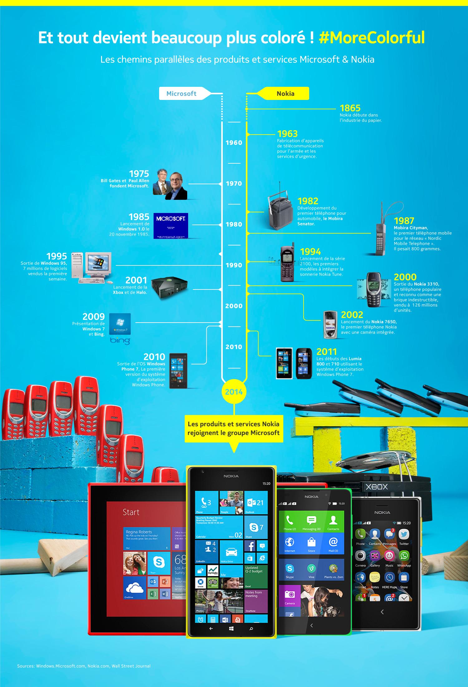 okia a publié sur les réseaux sociaux une infographie représentant les chemins parallèles des produits et services Microsoft & Nokia.  Les deux compagnies feront un très beau chemin chacun de leur côté jusqu'à la fusion en 2014. Découvrez l'histoire complète de Nokia et Microsoft en une infographie