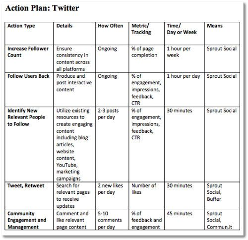 Social Media Ideas, Formulas and Shortcuts for Improvement - sample action plans in word