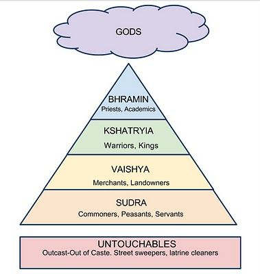 All hindus believe in the the three-in-one god, the caste system ...