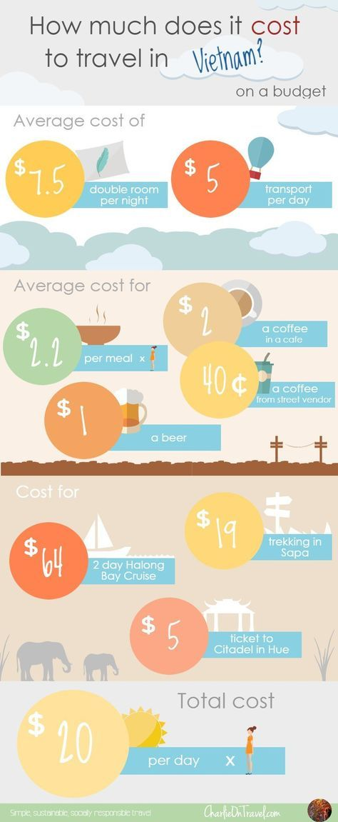 Vietnam Cost of Living — Planet Boomer