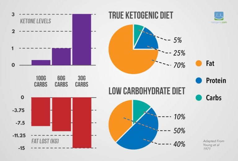 what percent keto diet