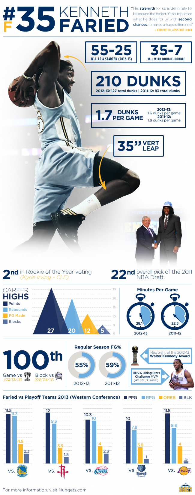 Faried Infographic Infographic, Basketball