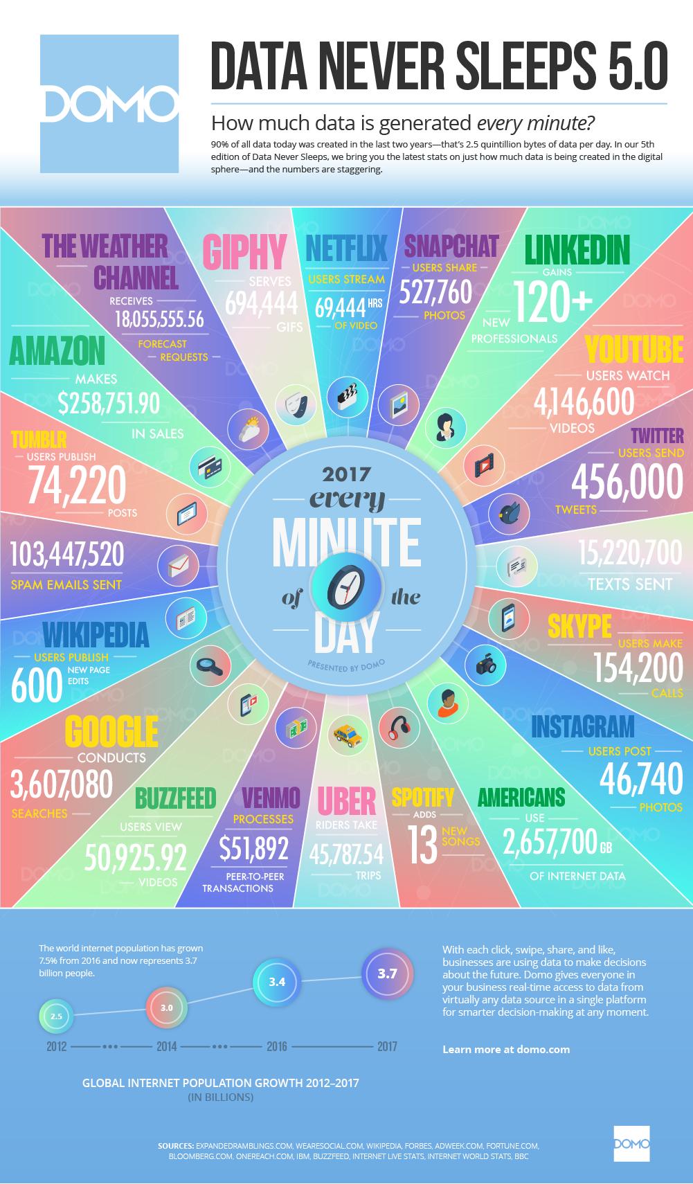 Google Adviseur Internet Marketing Social Media : Photo