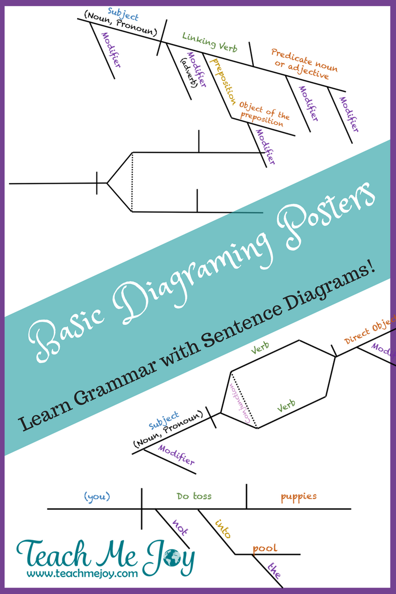 Basic Sentence Diagramming Posters - teachmejoy.com   Linking verbs [ 1200 x 800 Pixel ]