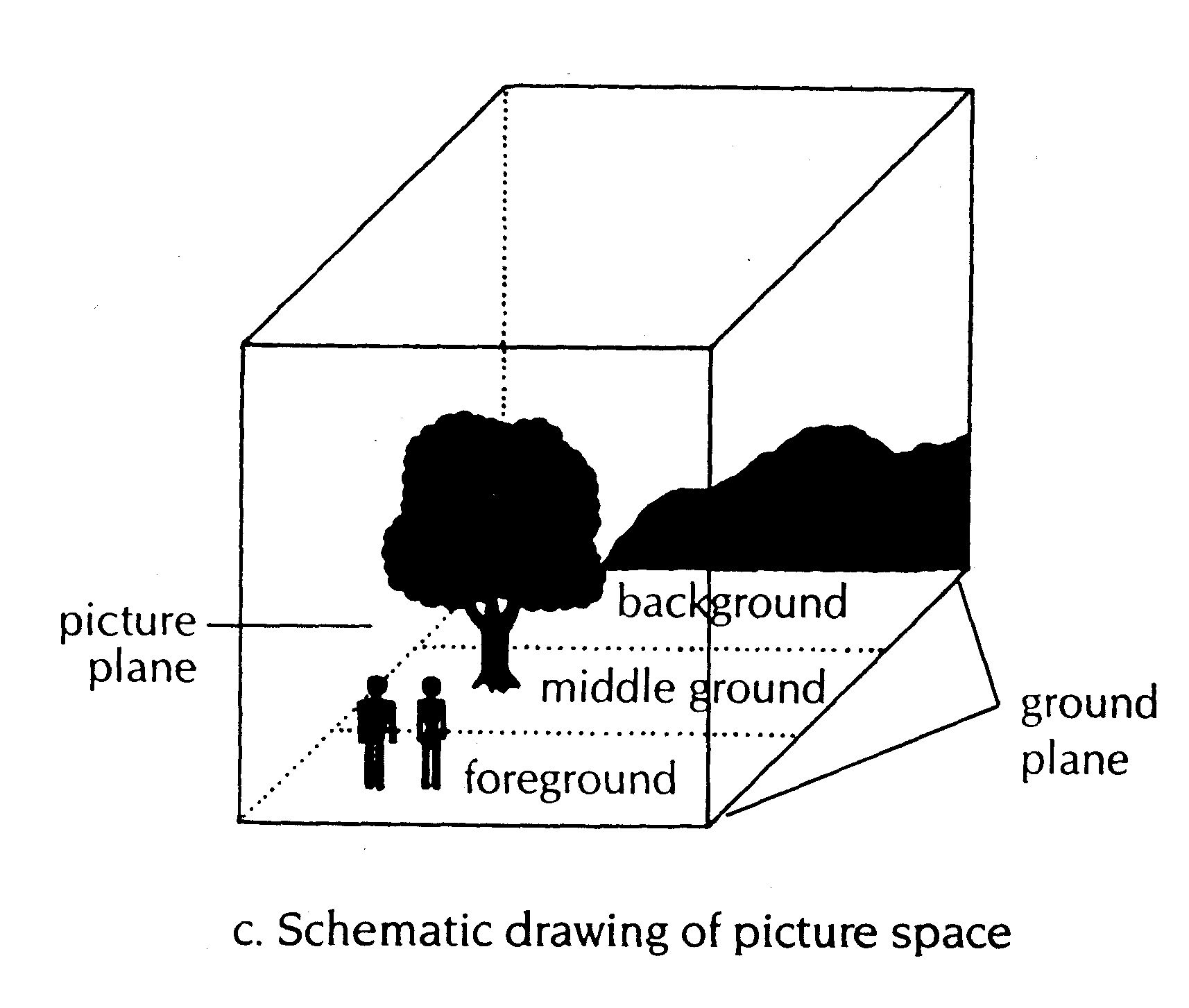 Foreground, Middle ground, background chart (art element = space ...