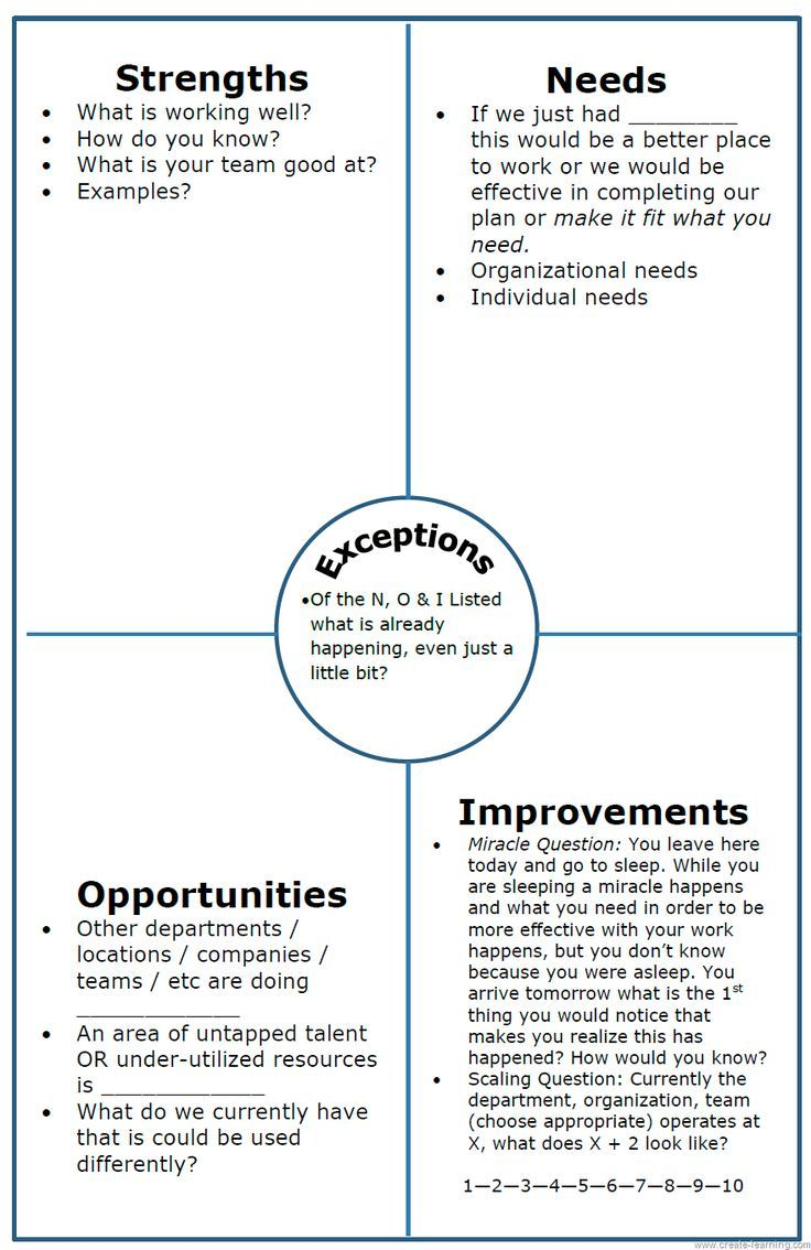 noise analysis chart instead of swot this one is organisation noise analysis chart instead of swot this one is organisation orientated but also great for personal reviews refocusing job change or motivation mais
