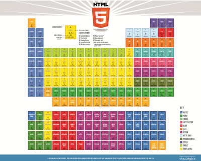 Html5 Elements Table Poster 2015 Web Development Design Web Design Resources Webpage Design