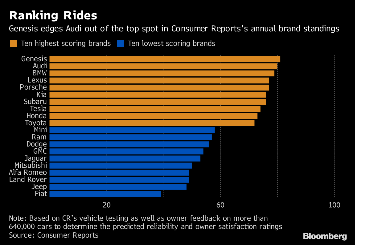 Luxury Car Brands Ranked By Reliability This Is Why Luxury Luxury Car Brands Car Brands Luxury Cars