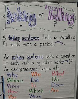 Asking or Telling Anchor Chart