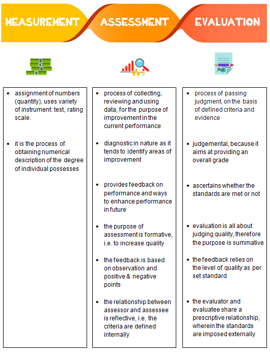 Pin On Assessment Evaluation Measurement Evaluation in almost all aspects of a scientific inquiry or study, clinicians and professionals use their own methods to help them arrive at their solution. pin on assessment evaluation measurement