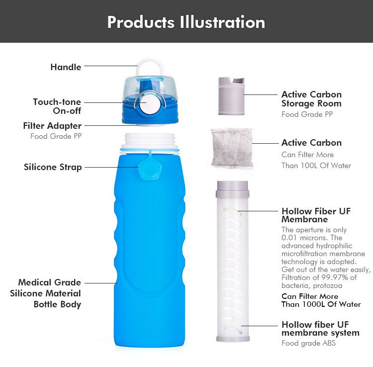 Water Bottle With Filter How To Work Filtered Water Bottle Portable Water Filter Water Bottle
