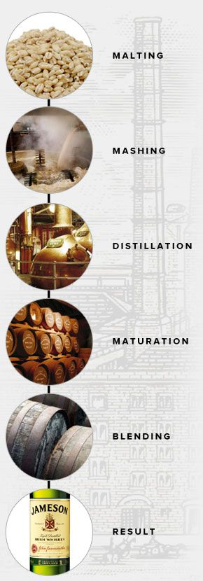 The Distillation Process - Jameson Whiskey