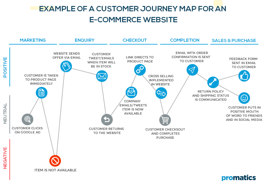 Related image (With images) Customer journey mapping