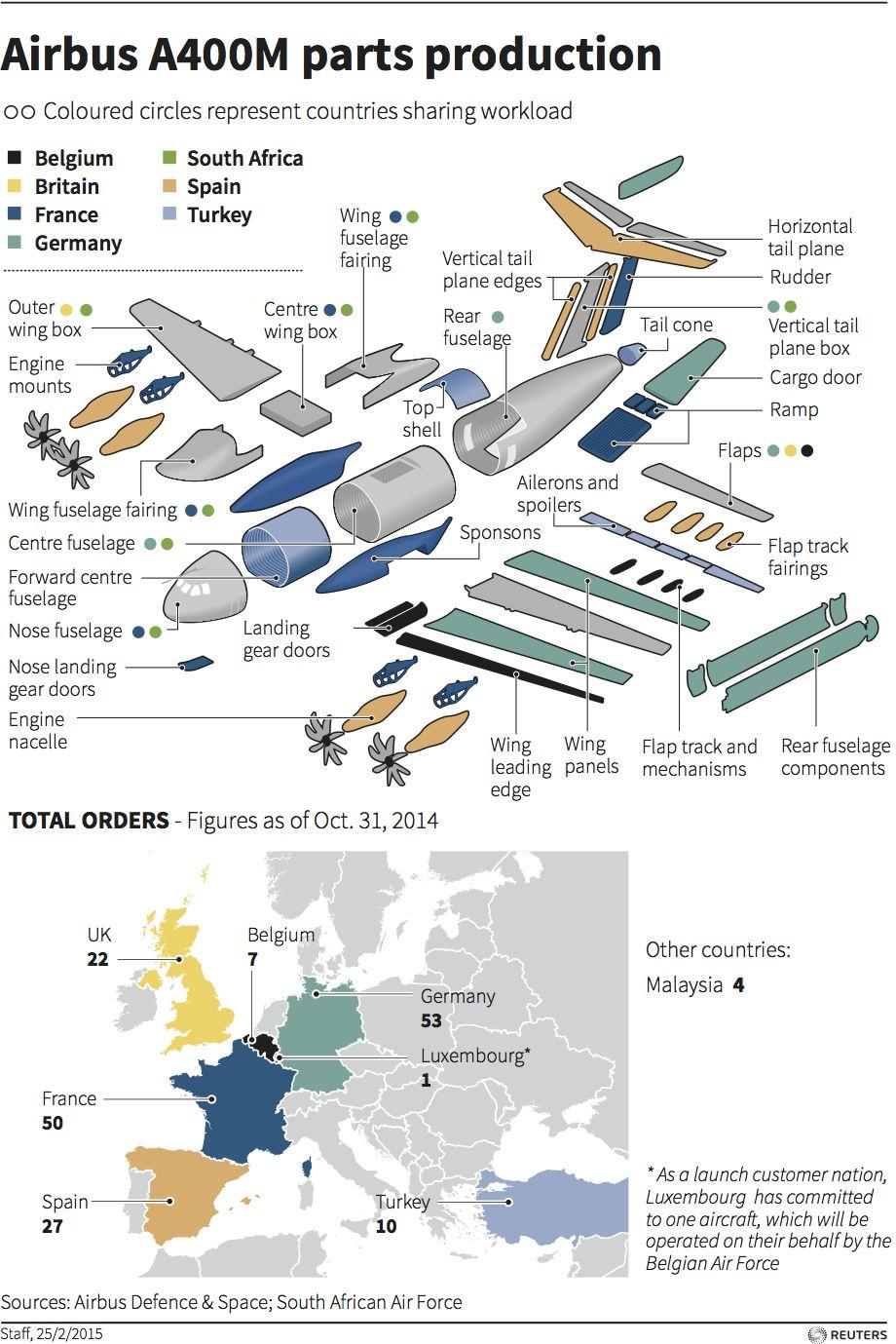 Airbus A400m Parts Production