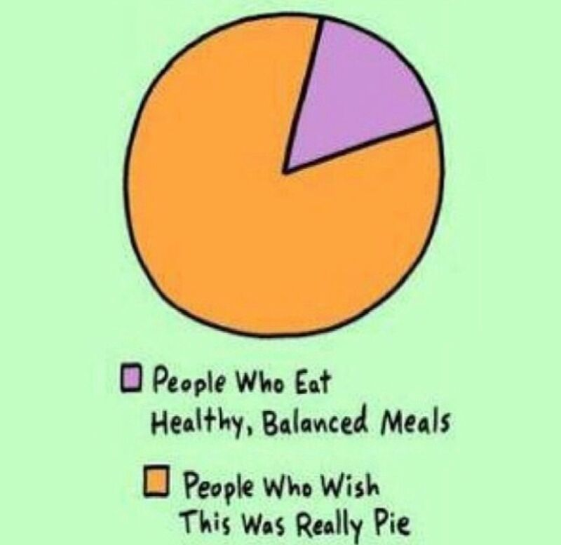 mmmmmm that yummy #pie chart