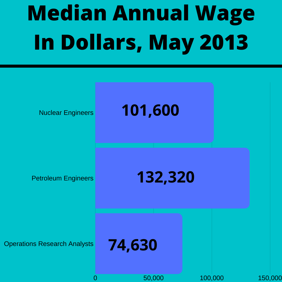 Median Annual Wage Of Nuclear Engineers Petroleum Engineers And Operations Research Analysts Analyst Elearning Engineering
